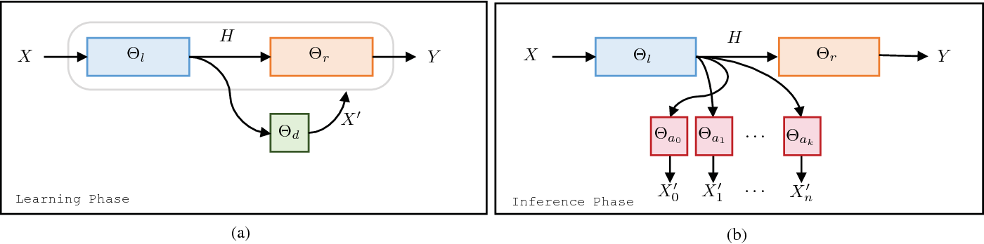 Figure 3 for Privacy Partitioning: Protecting User Data During the Deep Learning Inference Phase