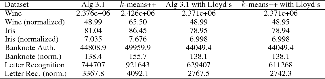 Figure 2 for Clustering Stable Instances of Euclidean k-means