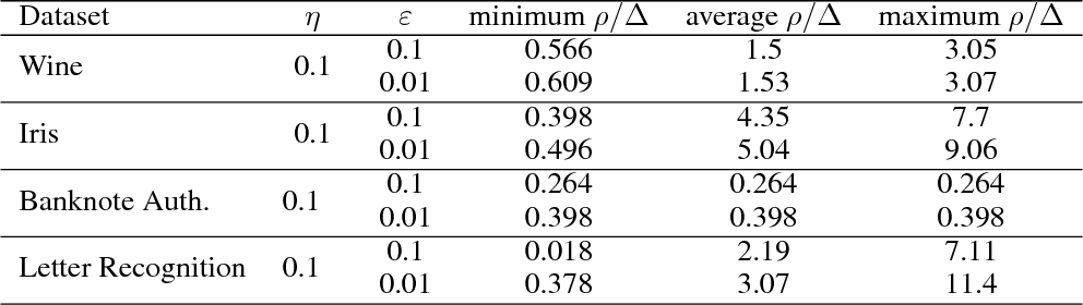 Figure 4 for Clustering Stable Instances of Euclidean k-means