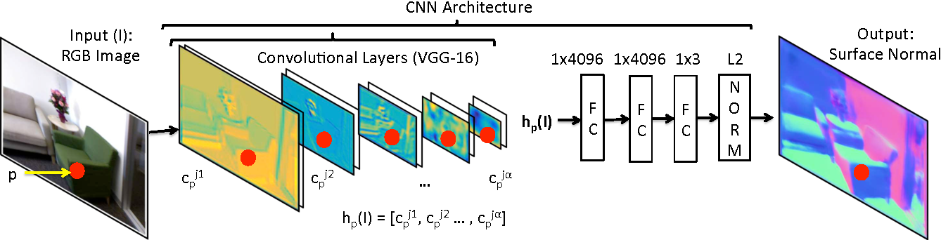 Figure 2 for Marr Revisited: 2D-3D Alignment via Surface Normal Prediction