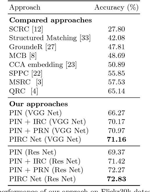 Figure 2 for PIRC Net : Using Proposal Indexing, Relationships and Context for Phrase Grounding