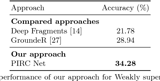 Figure 4 for PIRC Net : Using Proposal Indexing, Relationships and Context for Phrase Grounding