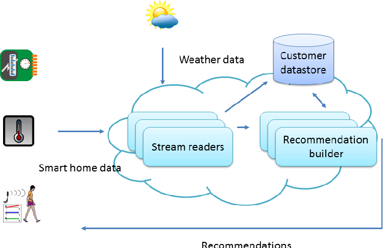 Towards a scalable cloud enabled smart home automation architecture figure 2 ccuart Images