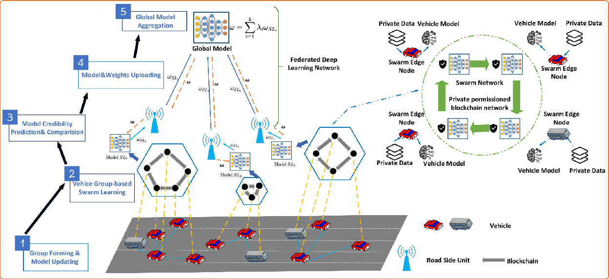 Figure 1 for A Credibility-aware Swarm-Federated Deep Learning Framework in Internet of Vehicles