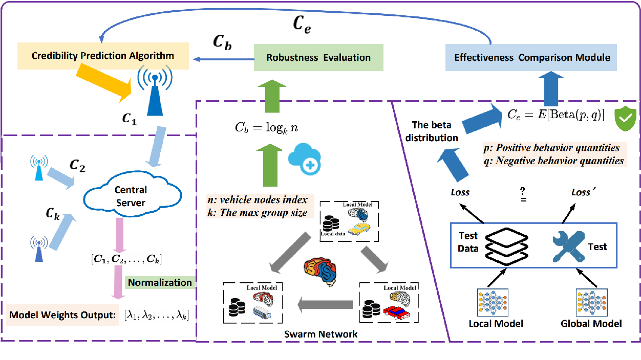 Figure 3 for A Credibility-aware Swarm-Federated Deep Learning Framework in Internet of Vehicles