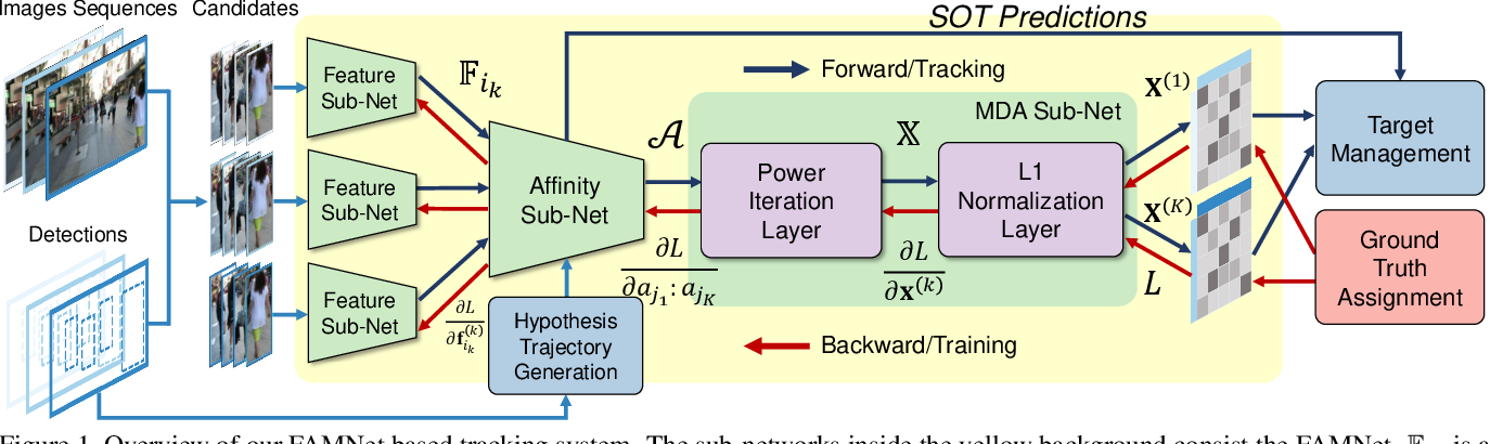 Figure 1 for FAMNet: Joint Learning of Feature, Affinity and Multi-dimensional Assignment for Online Multiple Object Tracking