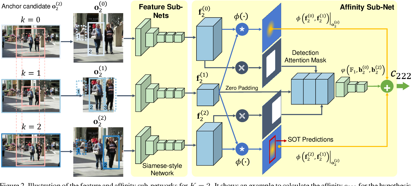 Figure 3 for FAMNet: Joint Learning of Feature, Affinity and Multi-dimensional Assignment for Online Multiple Object Tracking