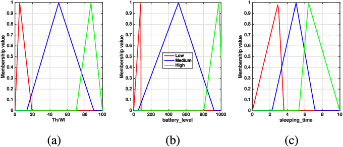 A Fuzzy Logic Approach by Using Particle Swarm Optimization for