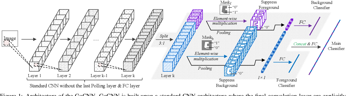 Figure 1 for Training Group Orthogonal Neural Networks with Privileged Information