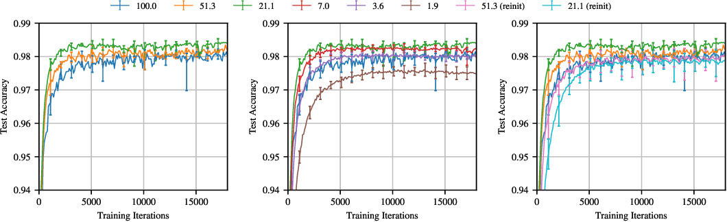 Figure 3 for The Lottery Ticket Hypothesis: Finding Small, Trainable Neural Networks