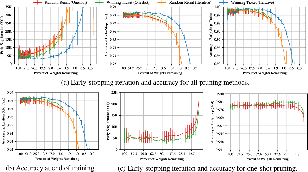 Figure 4 for The Lottery Ticket Hypothesis: Finding Small, Trainable Neural Networks