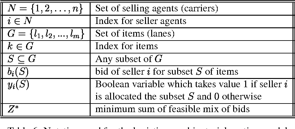 table 6 from combinatorial auctions for electronic business