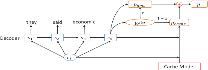 Figure 1 for Modeling Coherence for Neural Machine Translation with Dynamic and Topic Caches