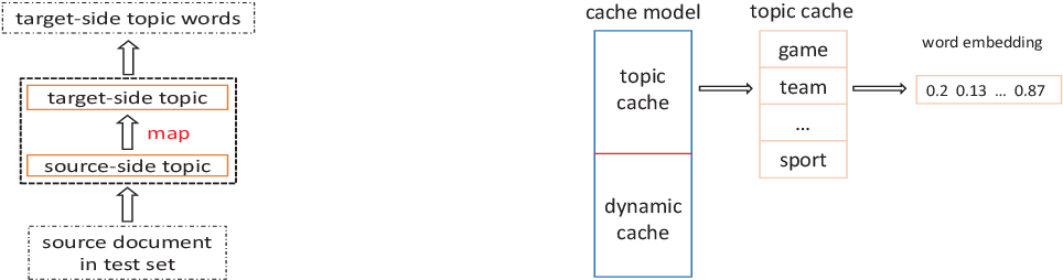Figure 4 for Modeling Coherence for Neural Machine Translation with Dynamic and Topic Caches