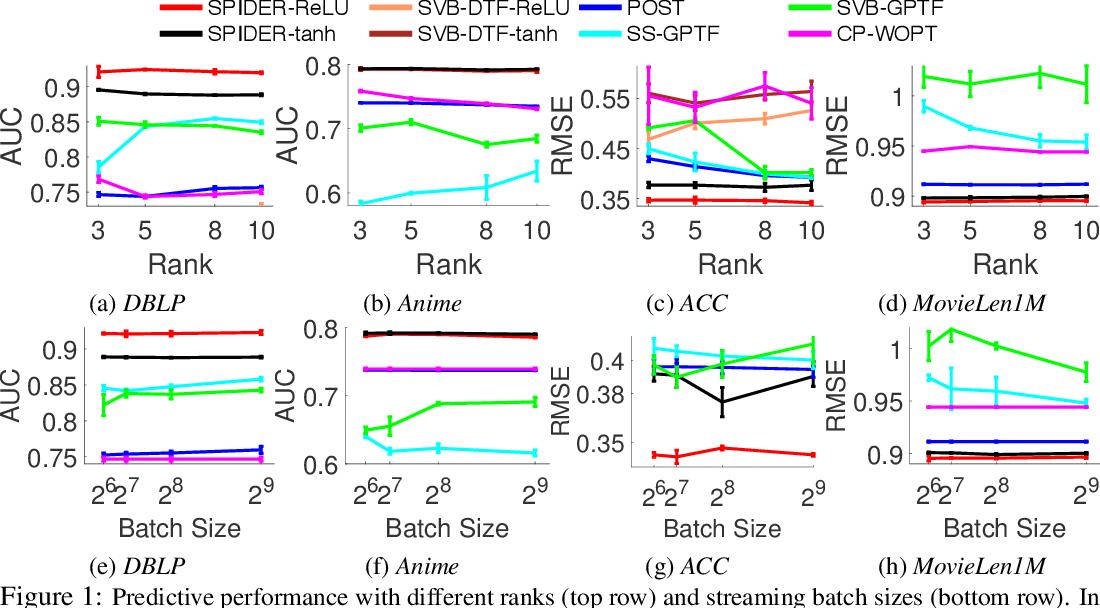 Figure 1 for Streaming Probabilistic Deep Tensor Factorization