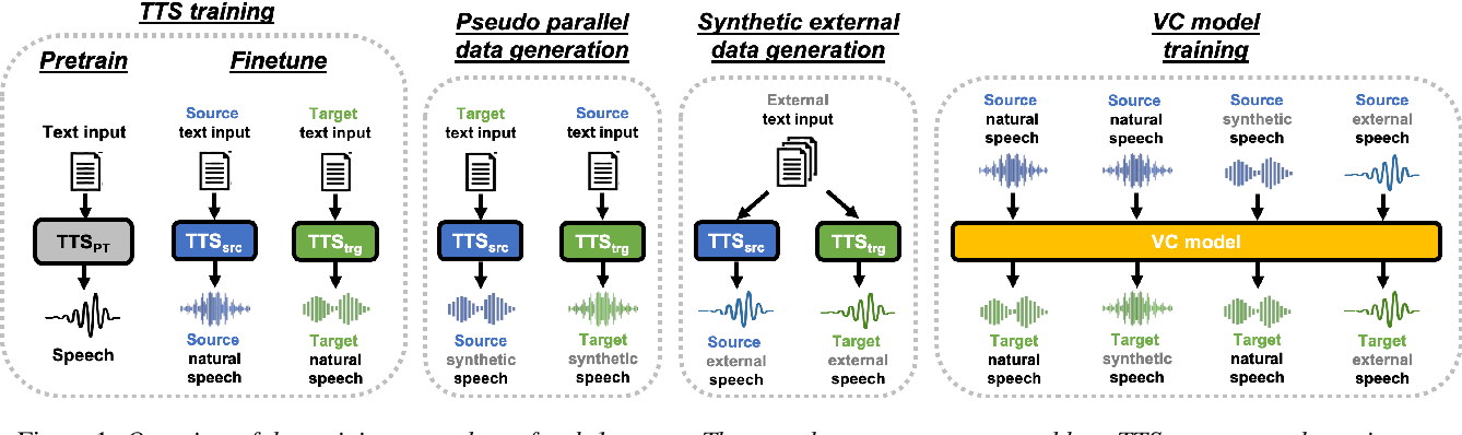 Figure 1 for The NU Voice Conversion System for the Voice Conversion Challenge 2020: On the Effectiveness of Sequence-to-sequence Models and Autoregressive Neural Vocoders