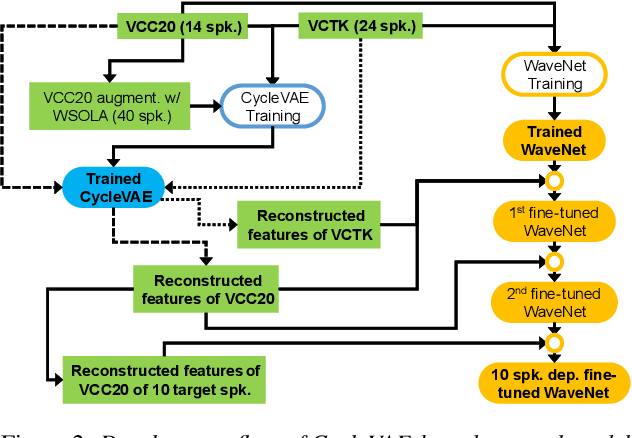 Figure 3 for The NU Voice Conversion System for the Voice Conversion Challenge 2020: On the Effectiveness of Sequence-to-sequence Models and Autoregressive Neural Vocoders