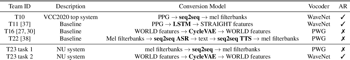 Figure 2 for The NU Voice Conversion System for the Voice Conversion Challenge 2020: On the Effectiveness of Sequence-to-sequence Models and Autoregressive Neural Vocoders