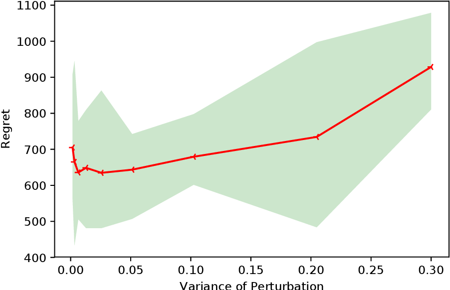 Figure 2 for A Smoothed Analysis of Online Lasso for the Sparse Linear Contextual Bandit Problem