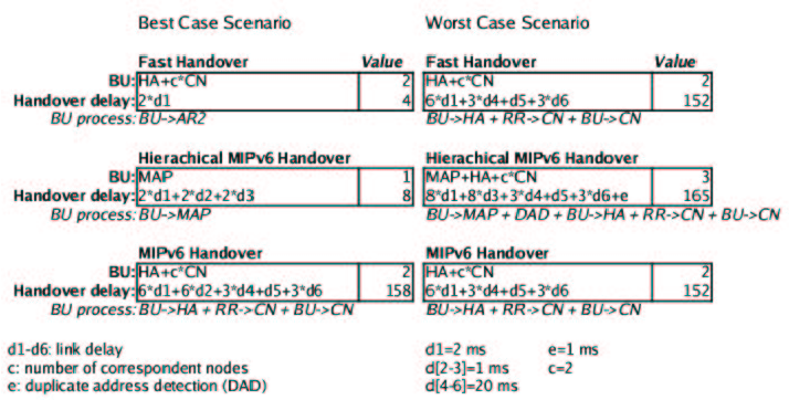 Figure 6 from Flow-based Fast Handover method for Mobile