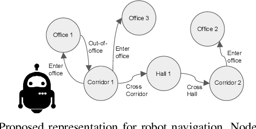 Figure 1 for A Deep Learning Based Behavioral Approach to Indoor Autonomous Navigation