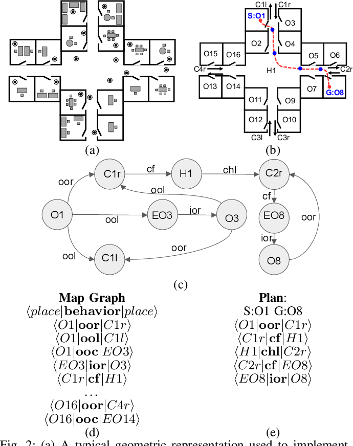 Figure 2 for A Deep Learning Based Behavioral Approach to Indoor Autonomous Navigation