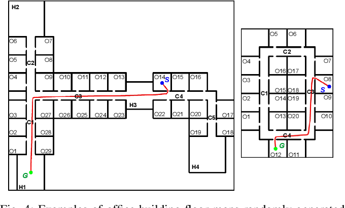 Figure 4 for A Deep Learning Based Behavioral Approach to Indoor Autonomous Navigation