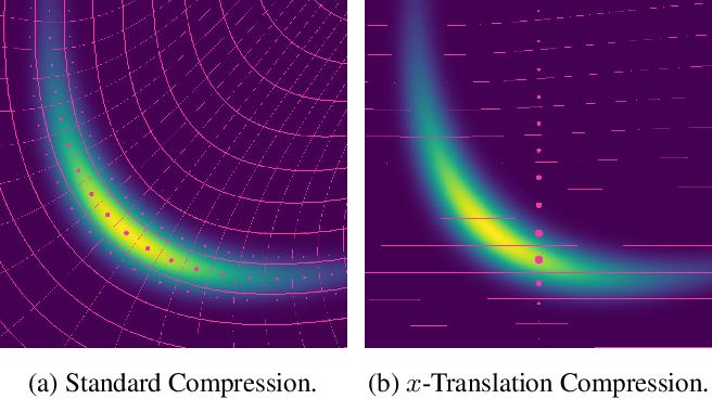 Figure 4 for Lossy Compression for Lossless Prediction