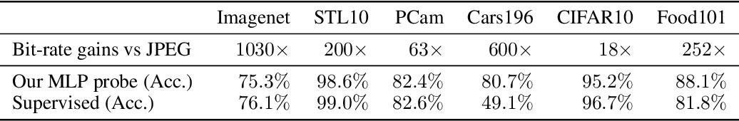 Figure 2 for Lossy Compression for Lossless Prediction
