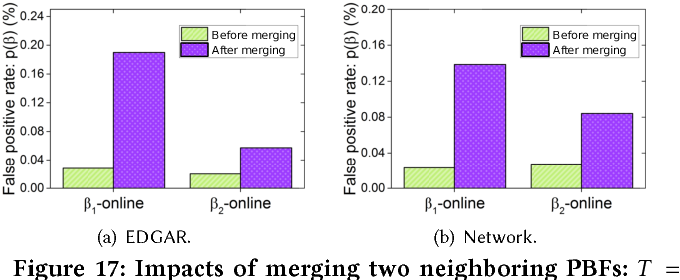 Figure 17 from Persistent Bloom Filter: Membership Testing for the