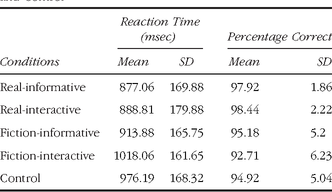 Table 1. Descriptive Data (Mean and Standard Deviation) of the Behavioral Measures (Reaction Time and Percentage of Correct Responses) for All Conditions: Real-informative, Real-interactive, Fiction-informative, Fiction-interactive, and Control