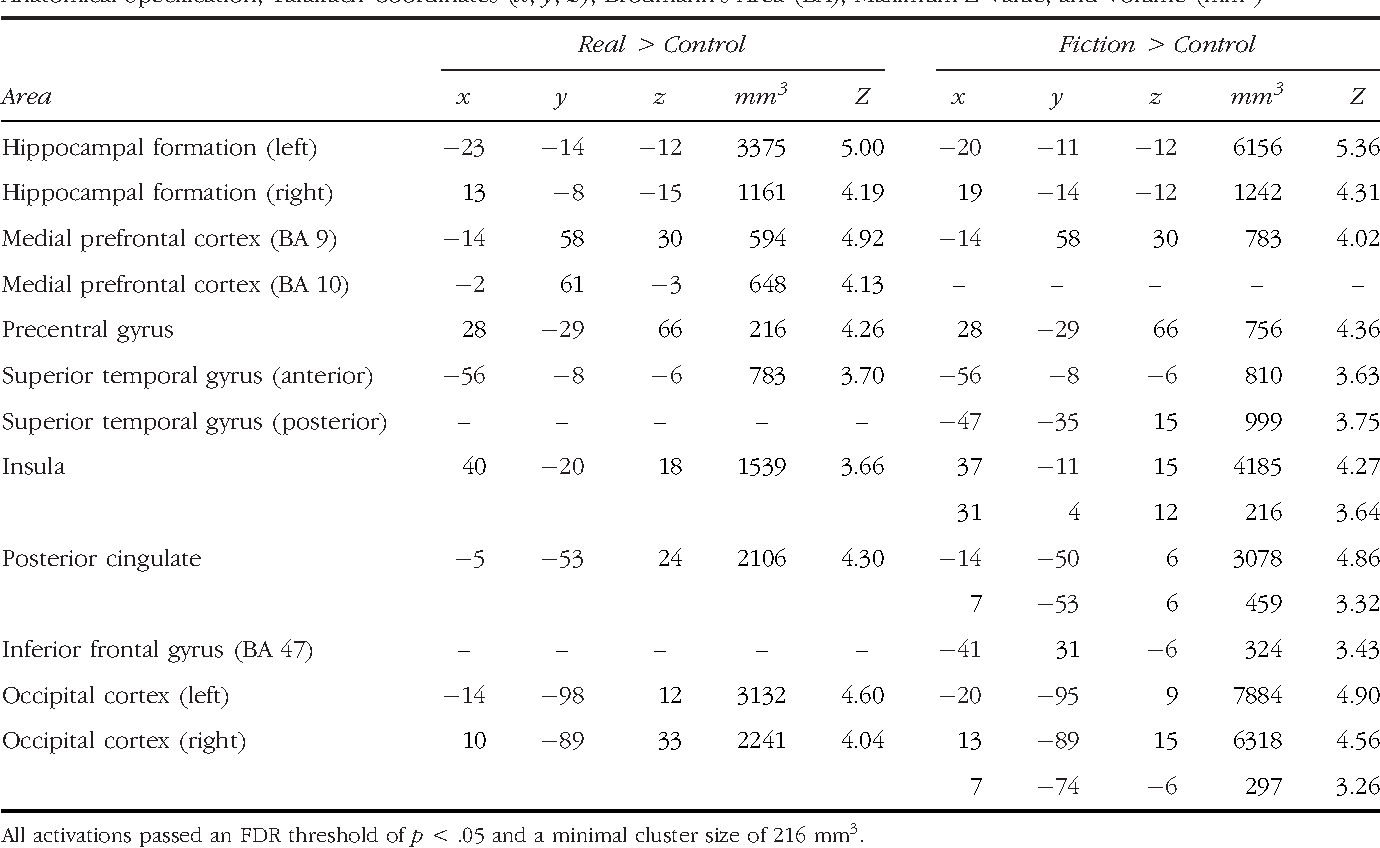 Table 2. List of Activations Resulting from the Real-versus-Control Direct Contrast and the Fiction-versus-Control Direct Contrast: Anatomical Specification, Talairach Coordinates (x, y, z), Brodmann's Area (BA), Maximum Z Value, and Volume (mm3)