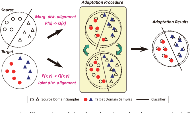 Figure 1 for Class Distribution Alignment for Adversarial Domain Adaptation
