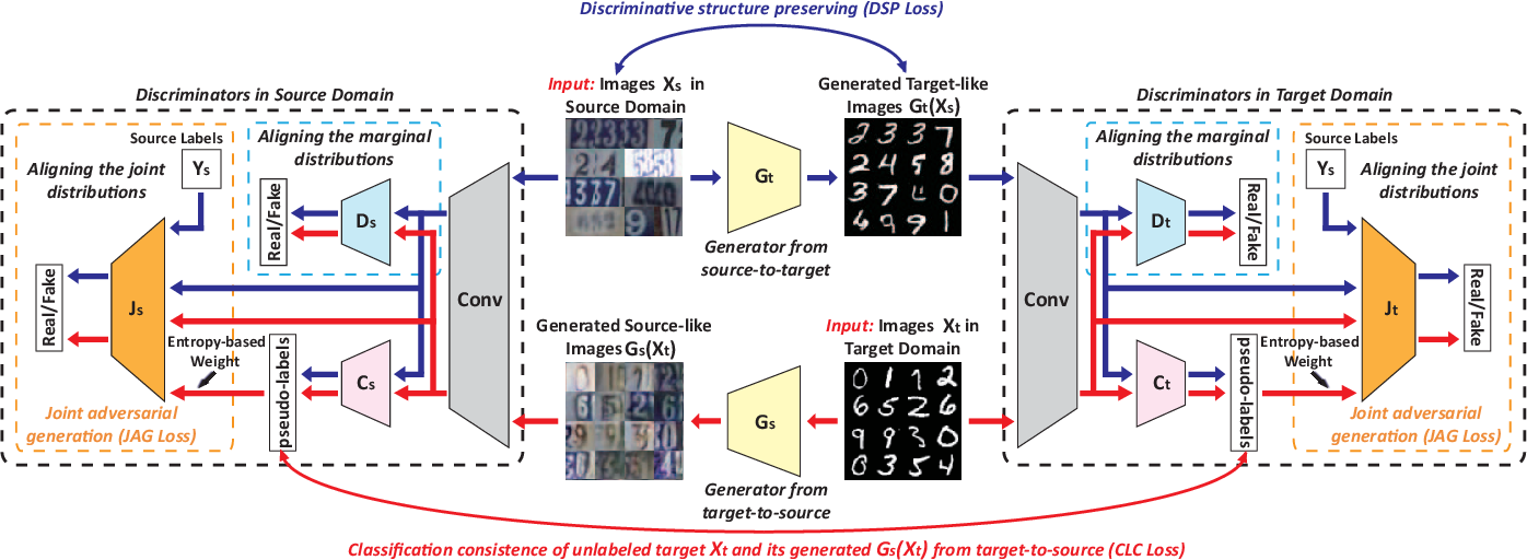 Figure 2 for Class Distribution Alignment for Adversarial Domain Adaptation