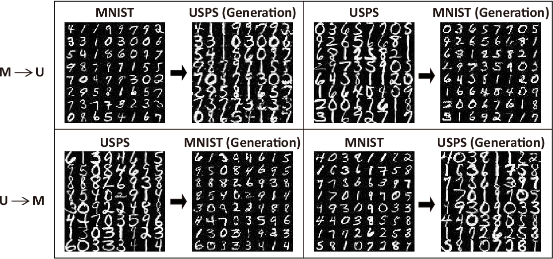 Figure 4 for Class Distribution Alignment for Adversarial Domain Adaptation