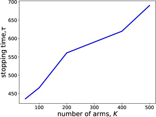 Figure 1 for Best Arm Identification in Generalized Linear Bandits