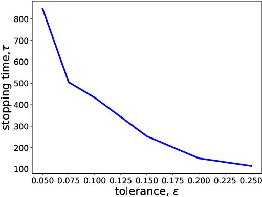 Figure 3 for Best Arm Identification in Generalized Linear Bandits