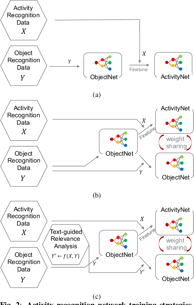 Figure 3 for Object and Text-guided Semantics for CNN-based Activity Recognition