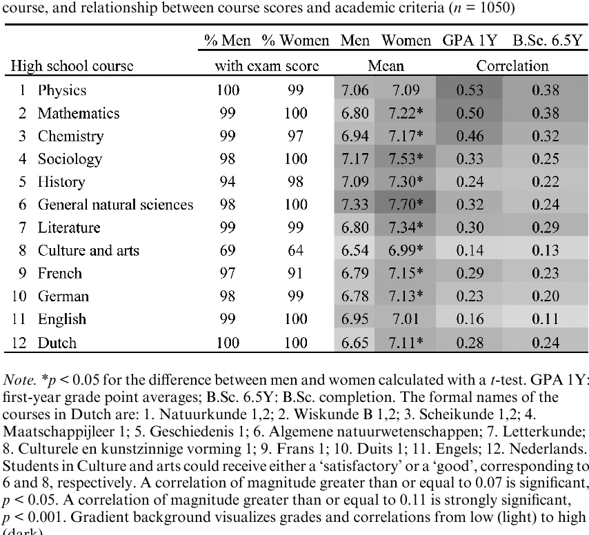 Table 2 from Predicting Academic Performance in Engineering