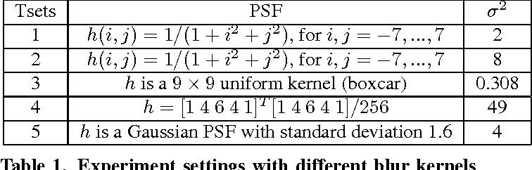 Figure 1 for Guided Filter based Edge-preserving Image Non-blind Deconvolution