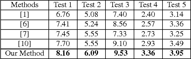 Figure 3 for Guided Filter based Edge-preserving Image Non-blind Deconvolution