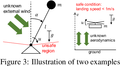 Figure 2 for Robust Regression for Safe Exploration in Control