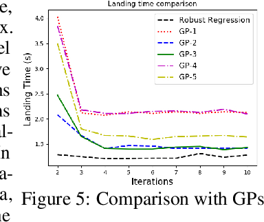 Figure 4 for Robust Regression for Safe Exploration in Control
