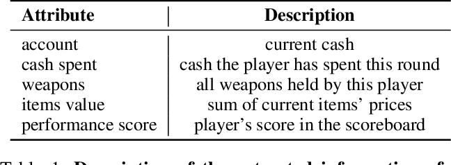 Figure 1 for Learning to Reason in Round-based Games: Multi-task Sequence Generation for Purchasing Decision Making in First-person Shooters
