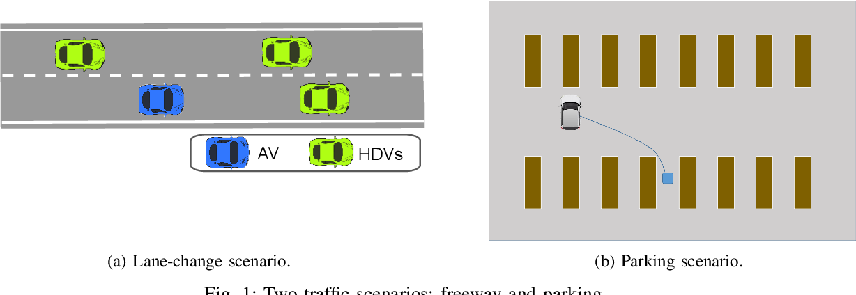 Figure 1 for Offline Reinforcement Learning for Autonomous Driving with Safety and Exploration Enhancement