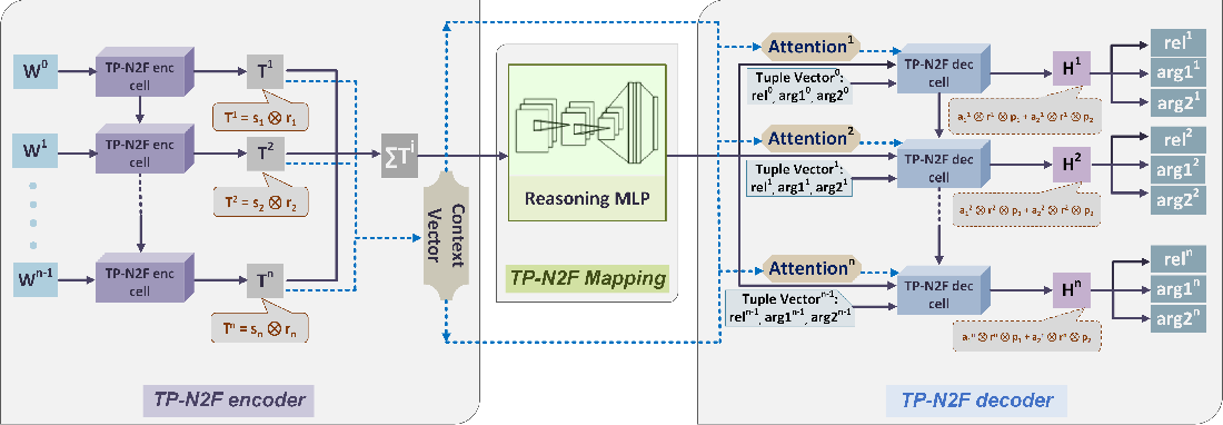 Figure 1 for Natural- to formal-language generation using Tensor Product Representations