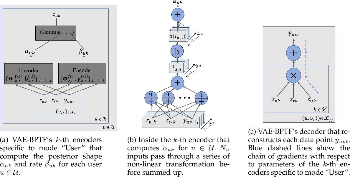 Figure 1 for Variational Auto-encoder Based Bayesian Poisson Tensor Factorization for Sparse and Imbalanced Count Data