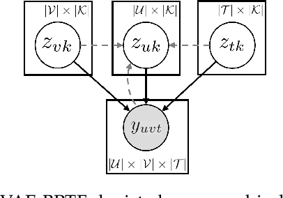 Figure 3 for Variational Auto-encoder Based Bayesian Poisson Tensor Factorization for Sparse and Imbalanced Count Data