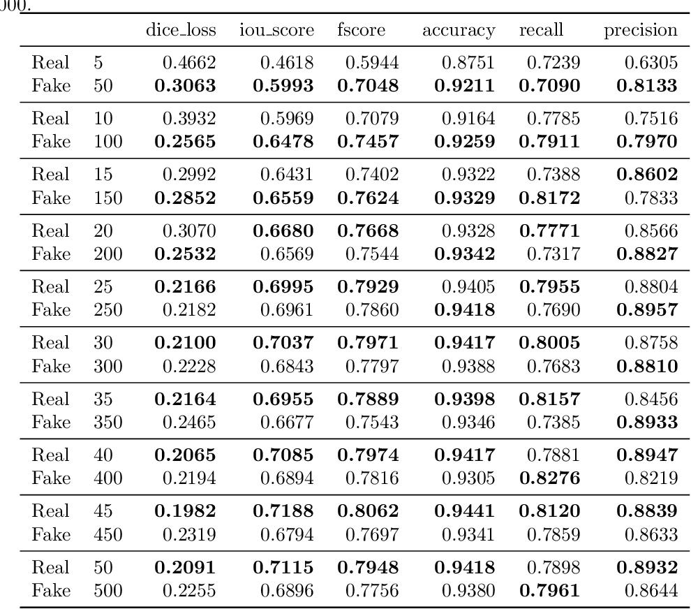 Figure 4 for SinGAN-Seg: Synthetic Training Data Generation for Medical Image Segmentation