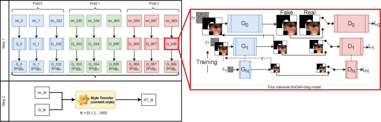 Figure 1 for SinGAN-Seg: Synthetic Training Data Generation for Medical Image Segmentation